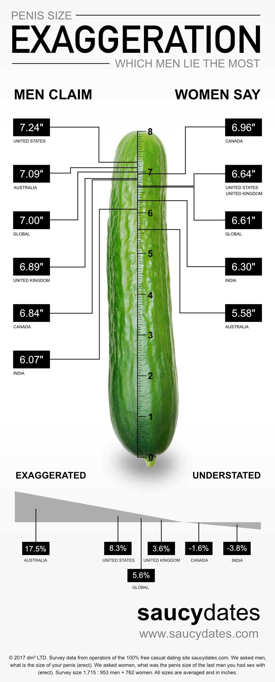 Average girth length penis