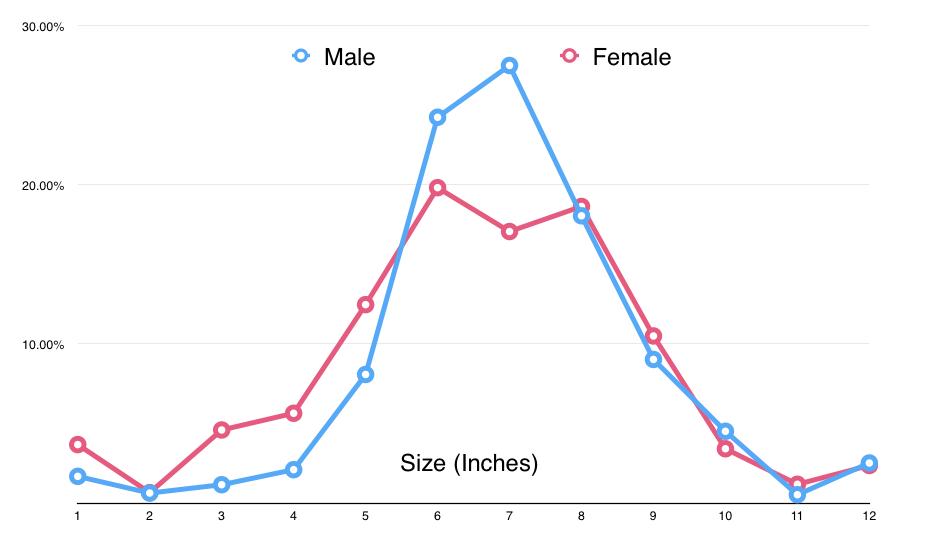 Mens Average Penis Size 68